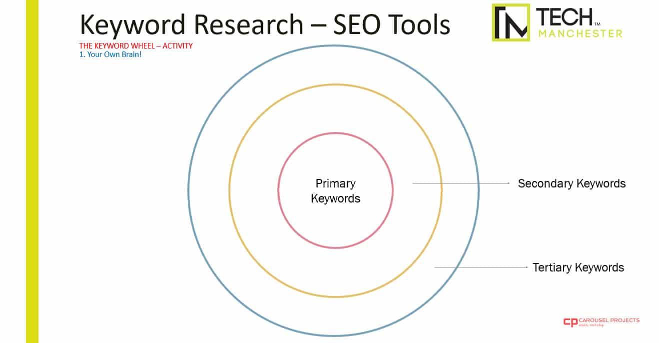 SEO Keyword Research - The Keyword Wheel